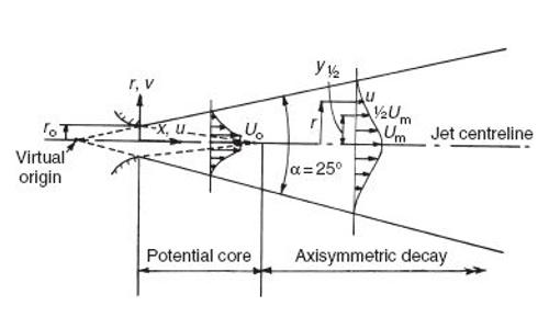 doc scrn jet circular jet schematic