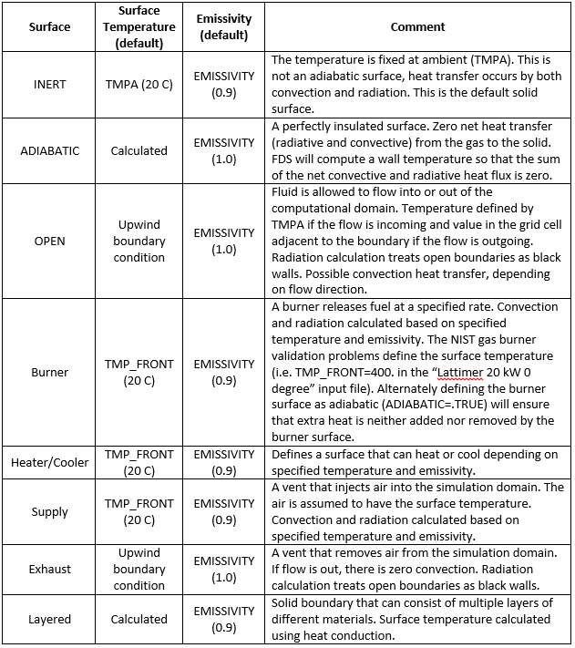 doc scrn radconv heat transfer surface type summary