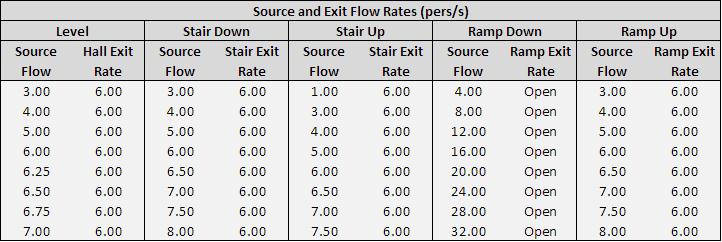doc scrn vnv table source flows