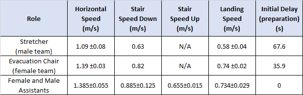 excel scrn hospital movement speeds
