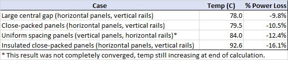 excel scrn solar panel summary