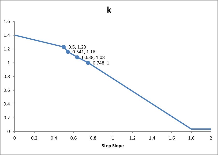path scrn k step slope