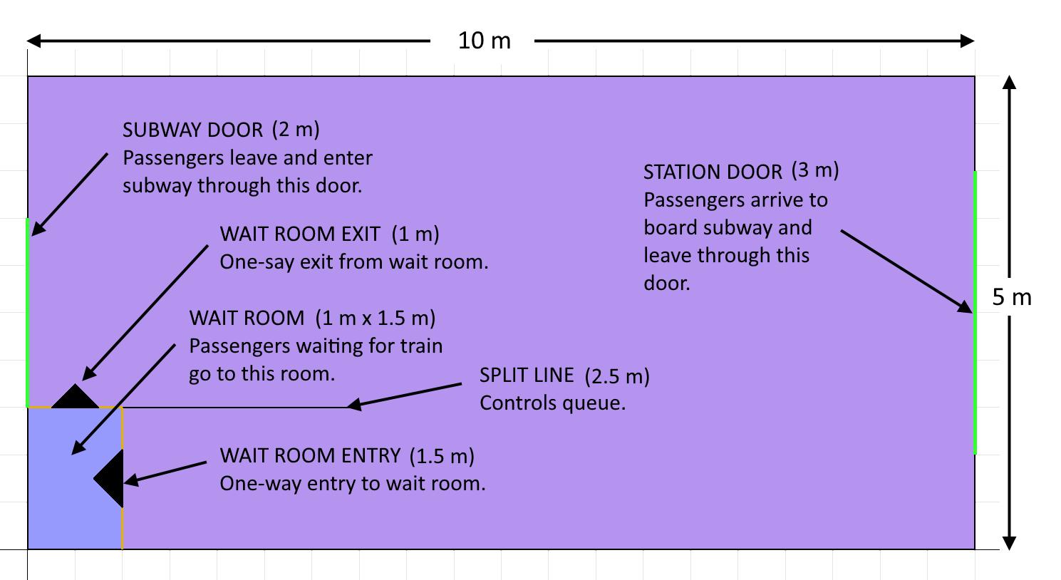 path scrn subway conceptual model