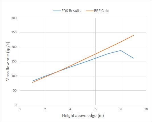 plot graph bre plume flow entrainment