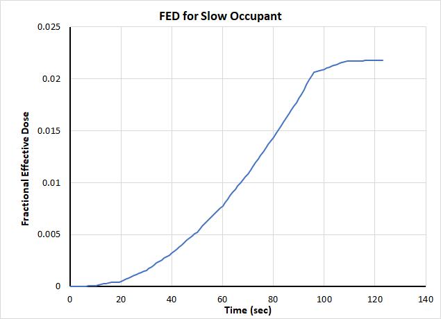 plot graph coupling fed