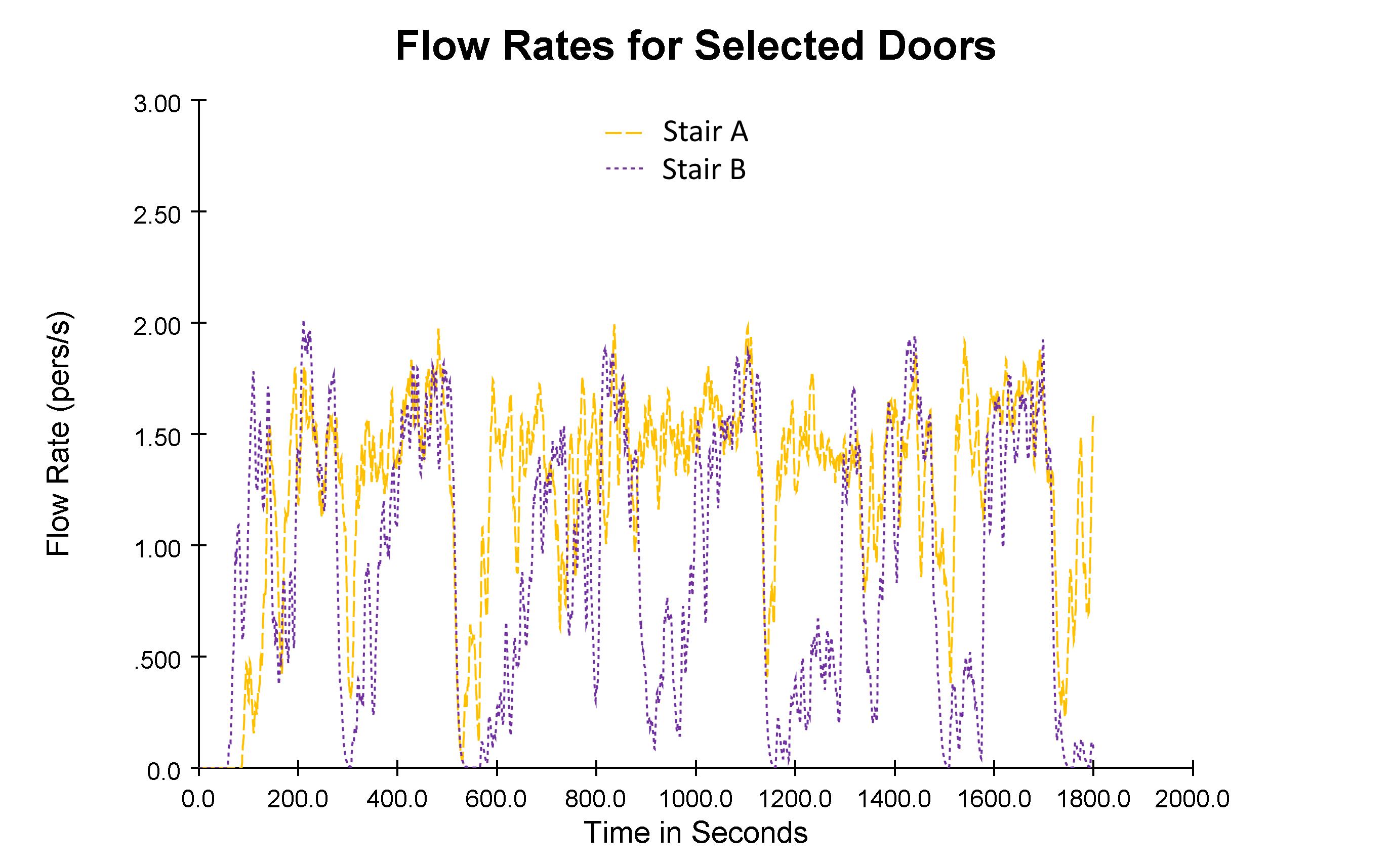 plot graph flow rates 18 30