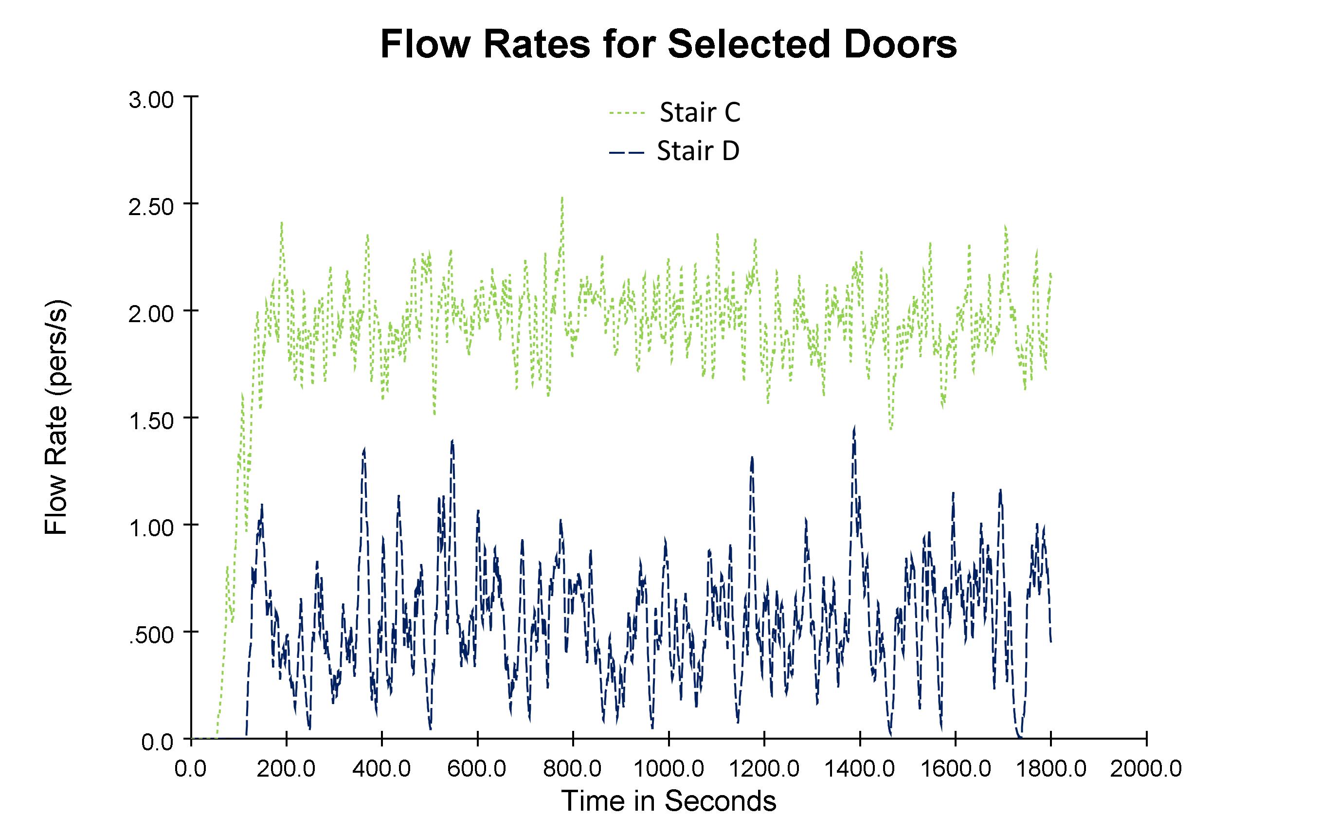 plot graph flow rates 30 18