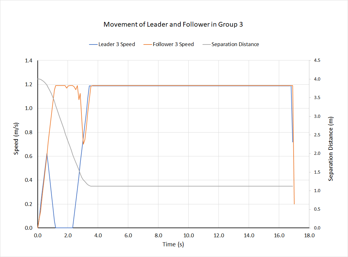 plot graph group speeds distance