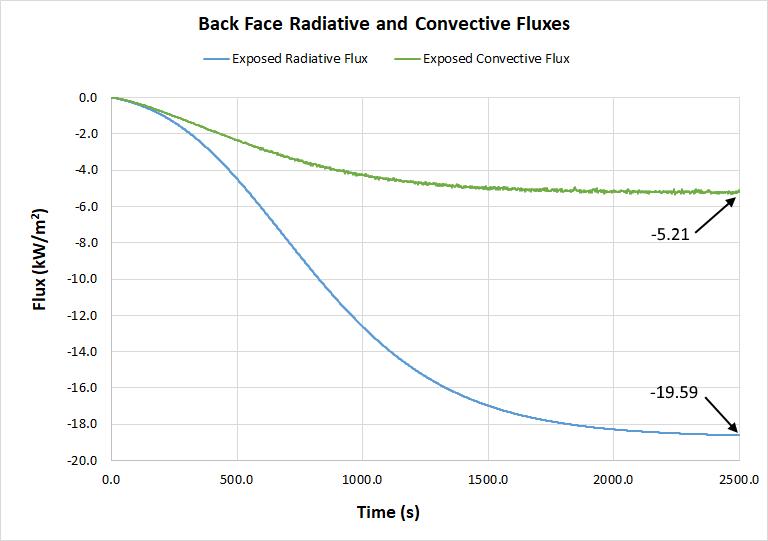 plot graph heat conduction back face fluxes