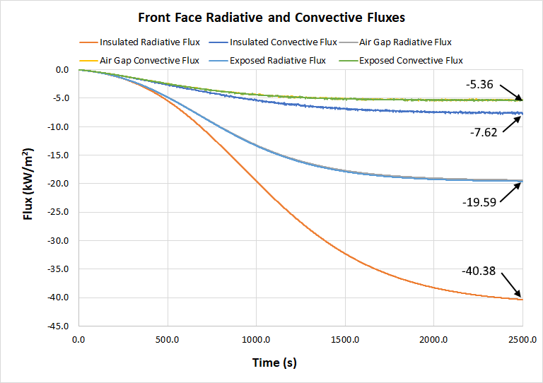 plot graph heat conduction steady state front face fluxes
