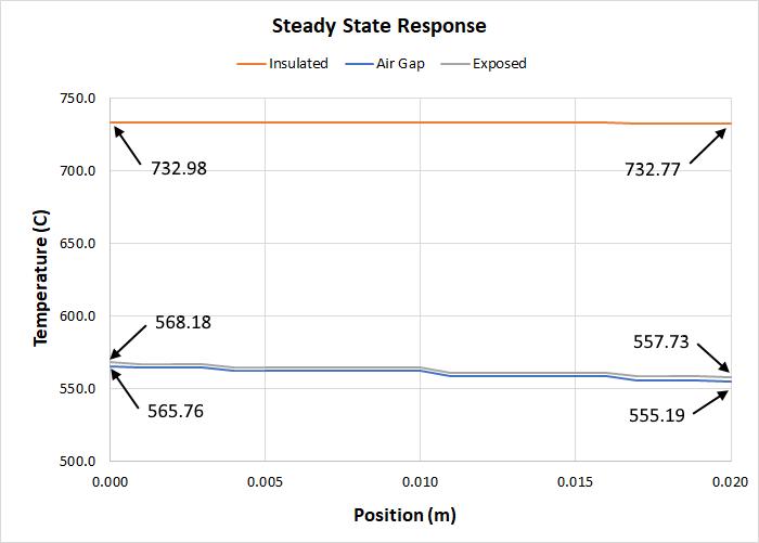 plot graph heat conduction steady state response