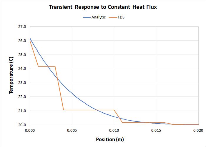 plot graph heat conduction transient response