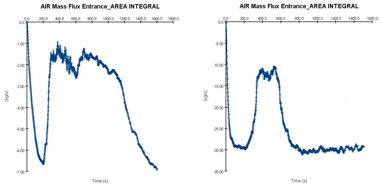 plot graph jet car park mass flow