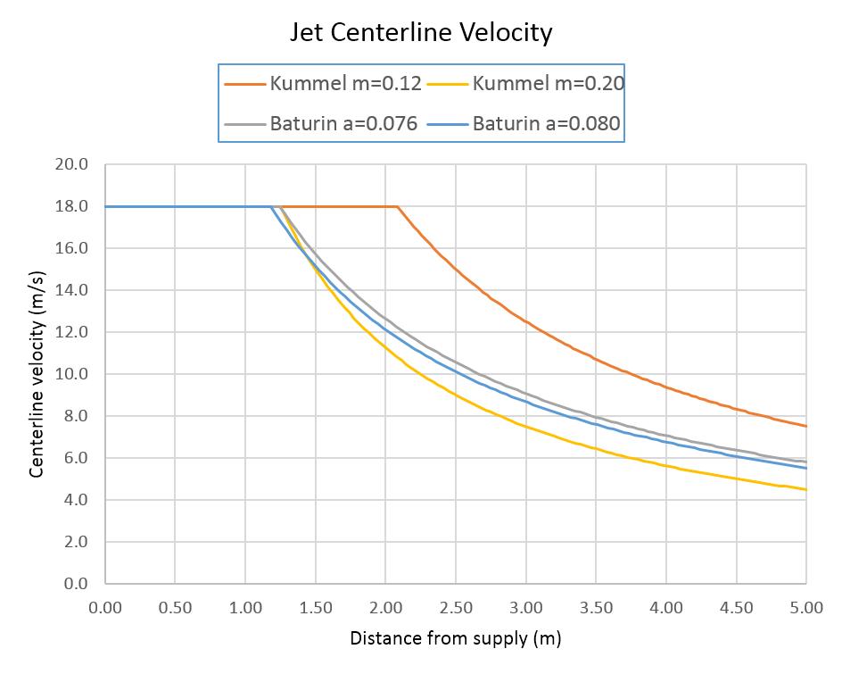 plot graph jet centerline velocities