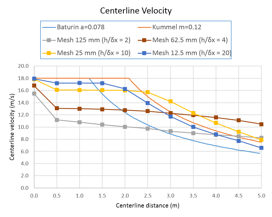 plot graph jet fan centerline velocities