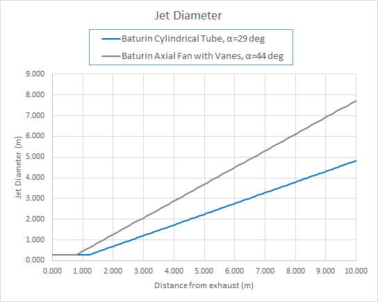 plot graph jet fan diameter