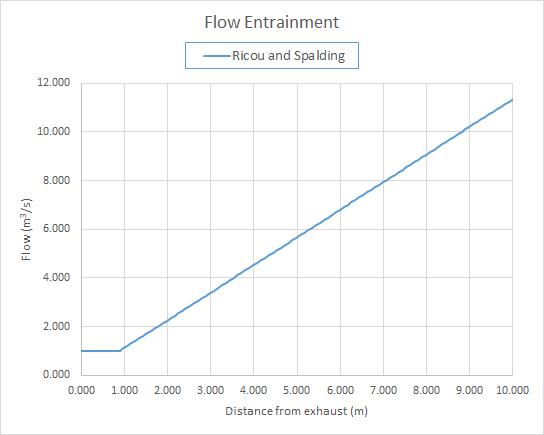 plot graph jet flow entrainment