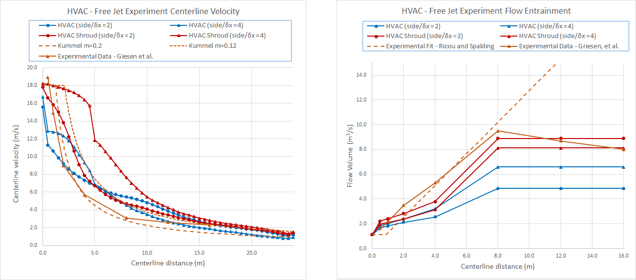 plot graph jet hvac experiment results