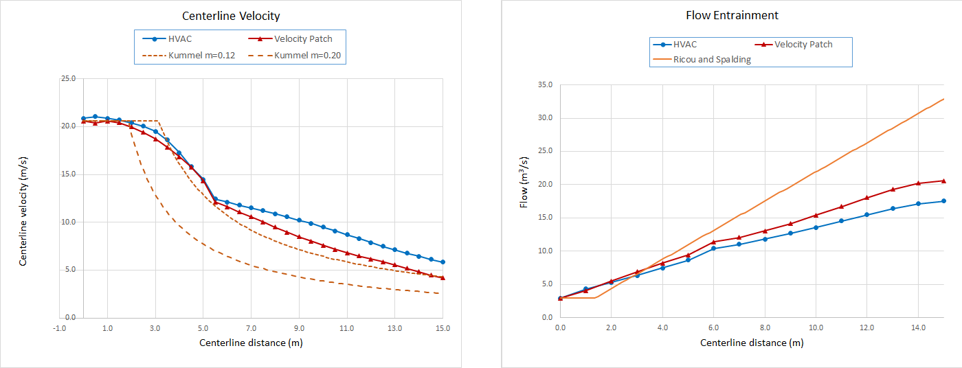 plot graph jet redesign convergence results