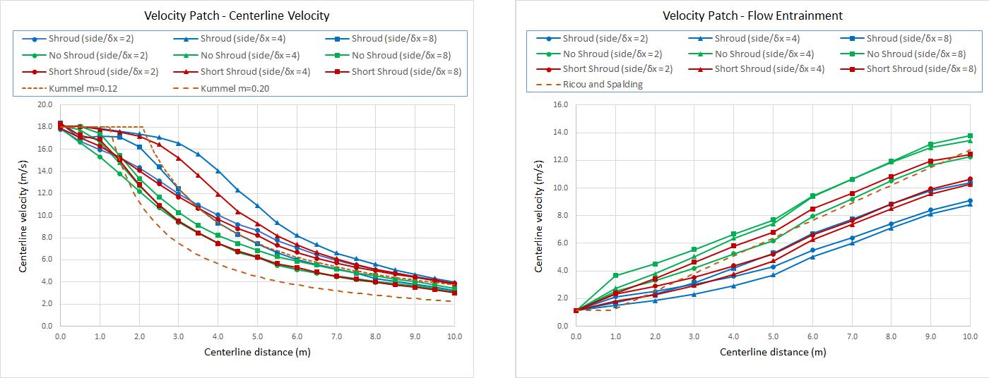 plot graph jet velocity patch convergence