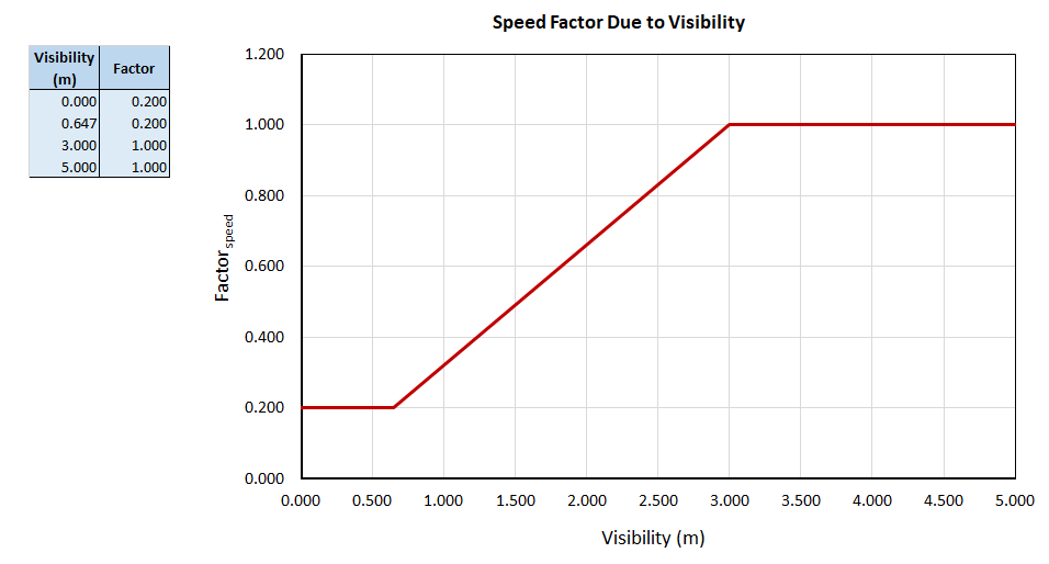 plot graph manual coupling speed