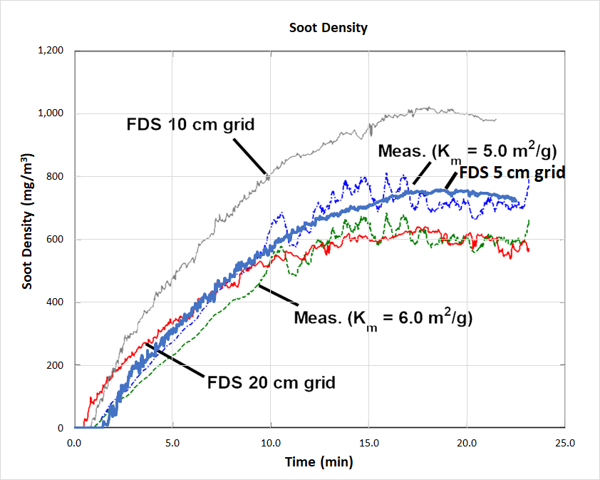 plot graph smokevis visibility soot density