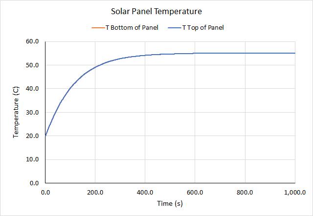 plot graph solar panel iec 61215 temperatures