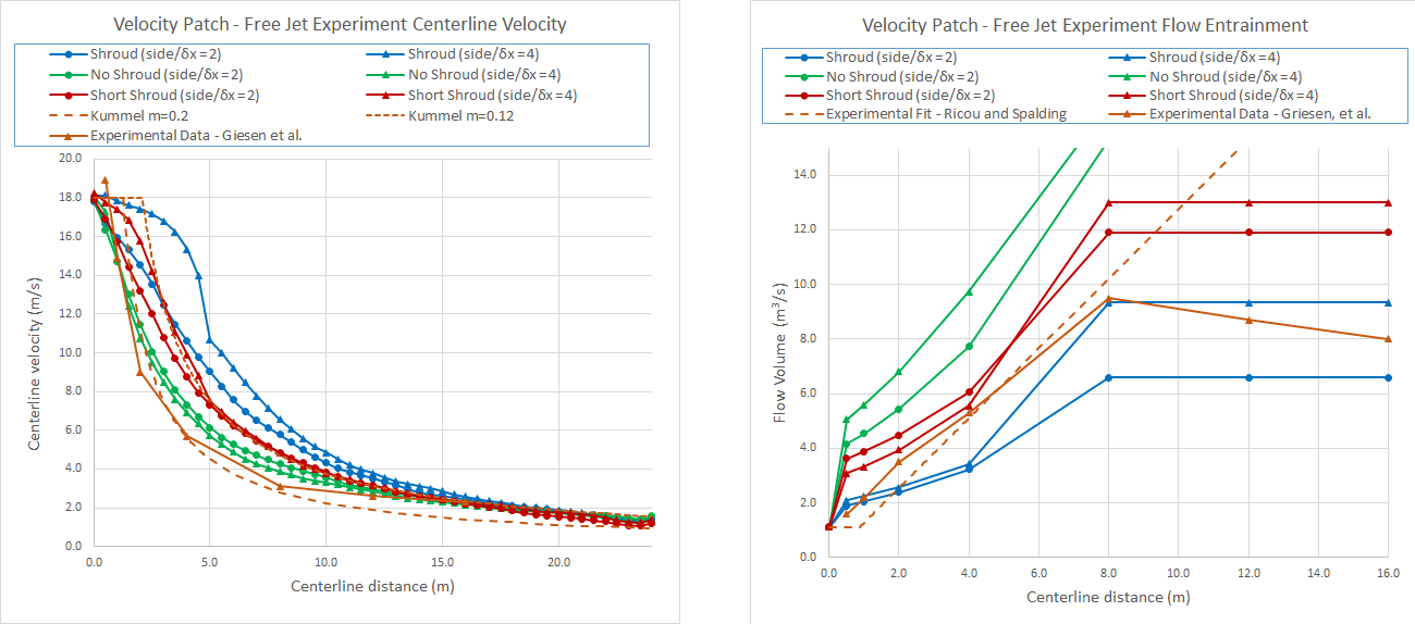 plot graph velocity patch results