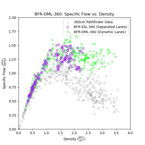 plot graph vnv bfr dml 360 flow vs density 2020 4