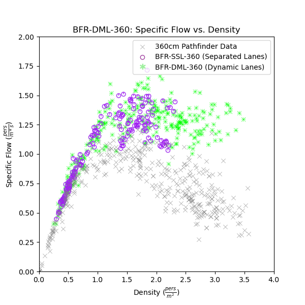 plot graph vnv bfr dml 360 flow vs density 2021 2