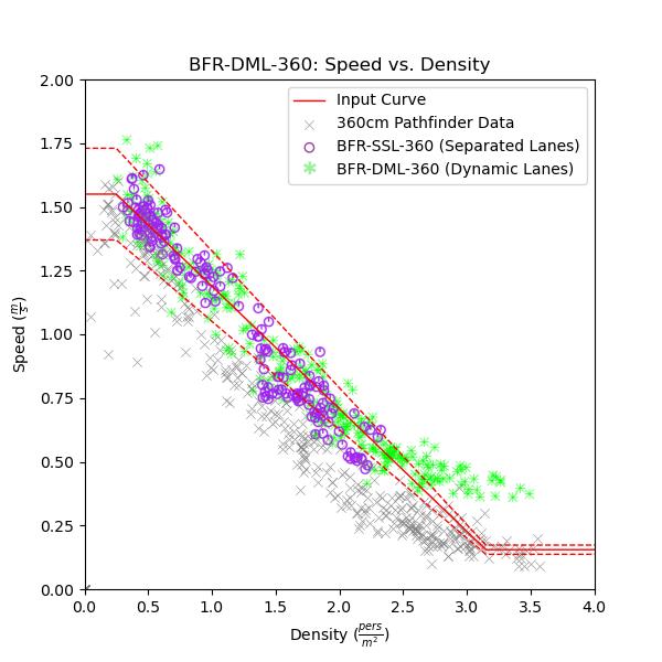 plot graph vnv bfr dml 360 speed vs density 2021 2