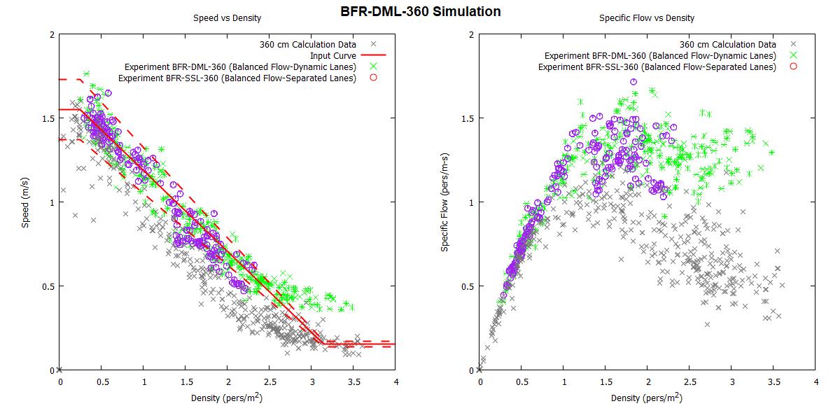 plot graph vnv bfr dml 360 2020 1