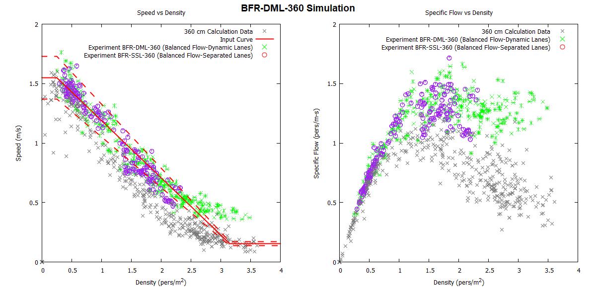 plot graph vnv bfr dml 360 2020 2
