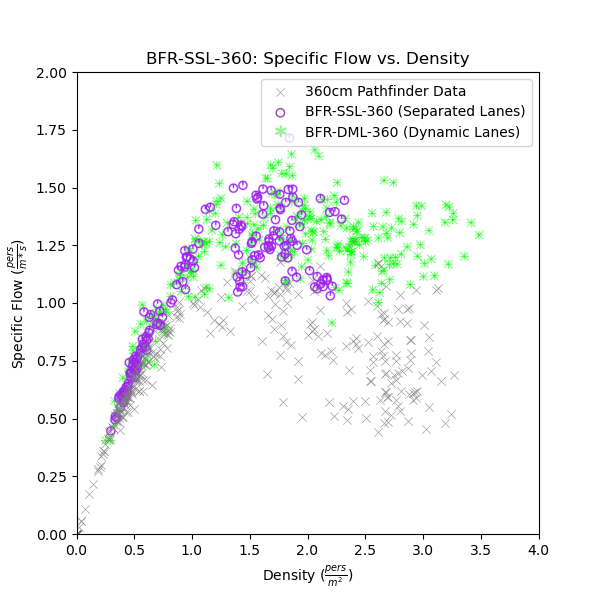 plot graph vnv bfr ssl 360 flow vs density 2020 5