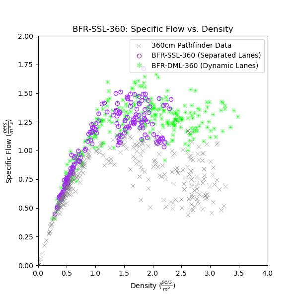 plot graph vnv bfr ssl 360 flow vs density 2021 3