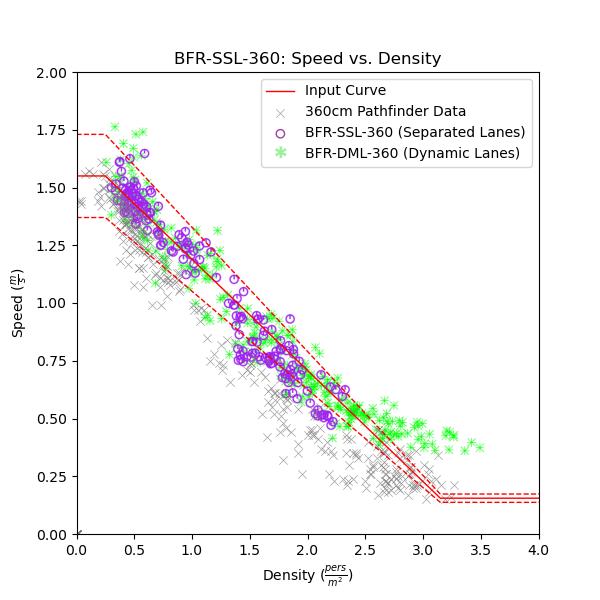 plot graph vnv bfr ssl 360 speed vs density 2021 2
