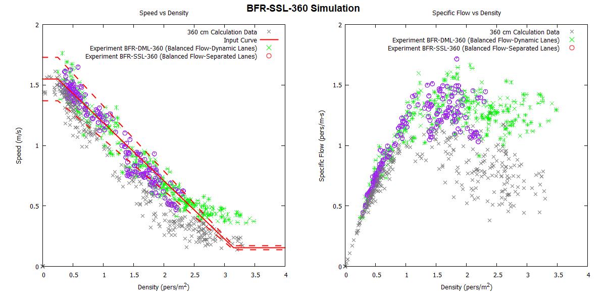 plot graph vnv bfr ssl 360 2020 2