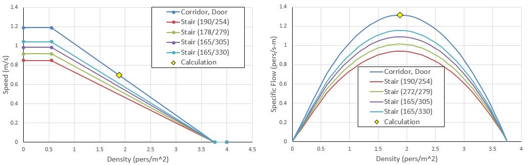 plot graph vnv fundamental diagram sfpe