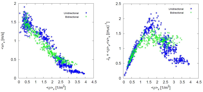 plot graph vnv fundamental diagrams compare uni bi