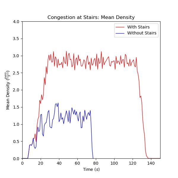 plot graph vnv imo11 results mean density 2021 2