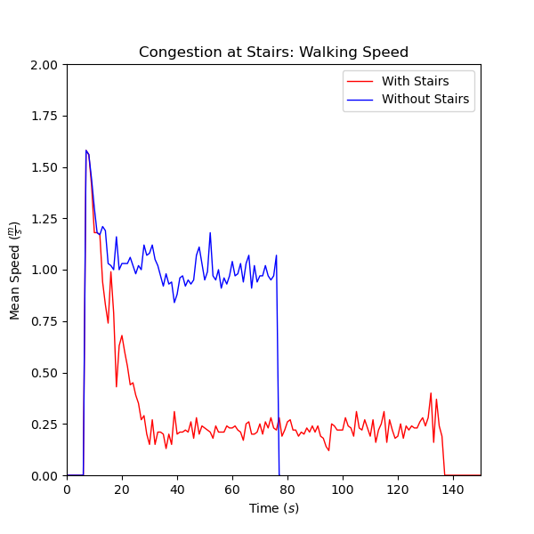 plot graph vnv imo11 results walking speed 2021 2