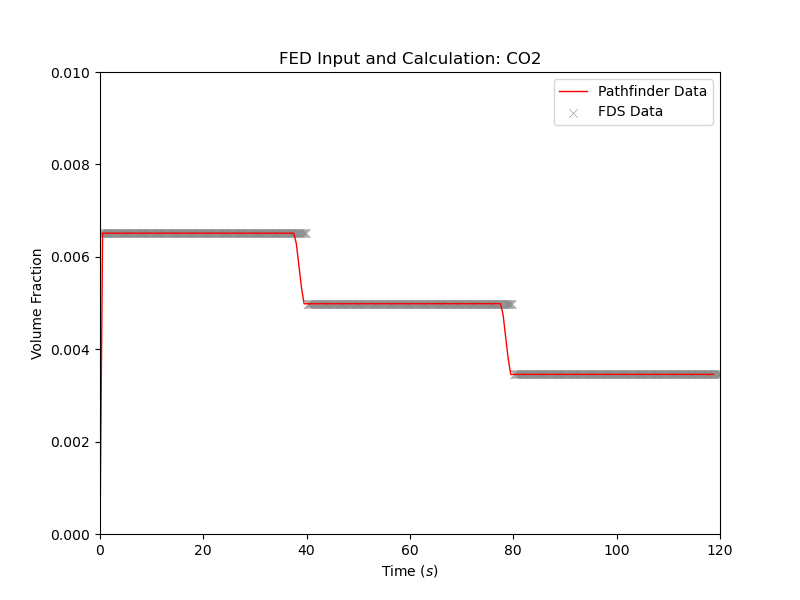 plot graph vnv moving fed results co2 2020 5
