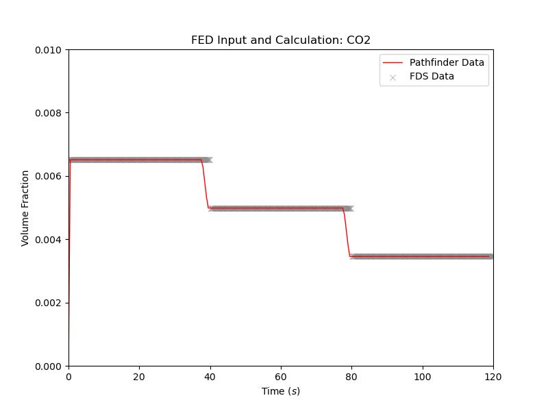plot graph vnv moving fed results co2 2021 2