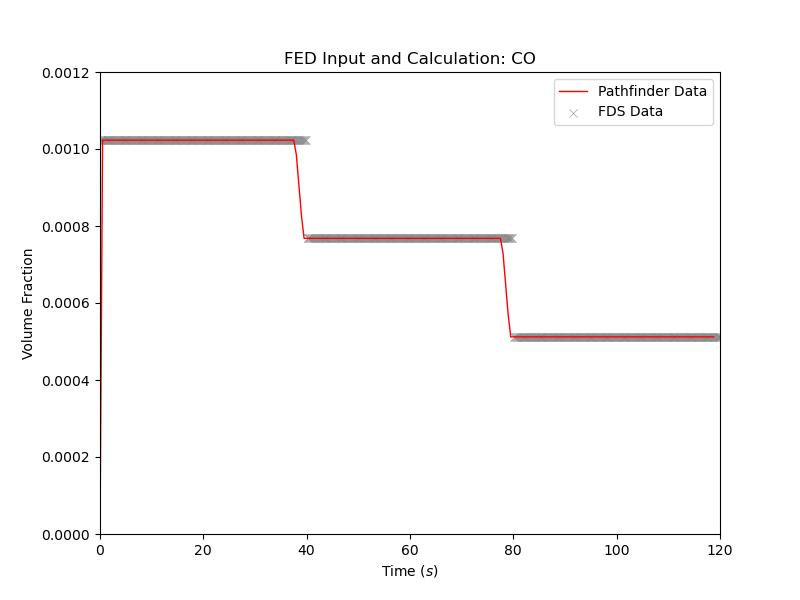 plot graph vnv moving fed results co 2021 3