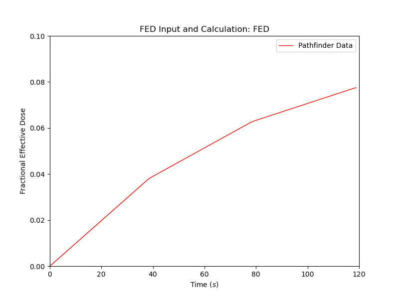 plot graph vnv moving fed results fed 2020 4