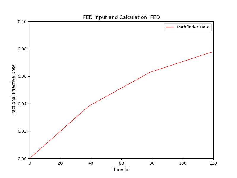 plot graph vnv moving fed results fed 2021 3