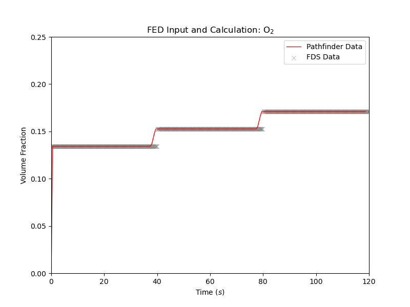 plot graph vnv moving fed results o2 2020 4