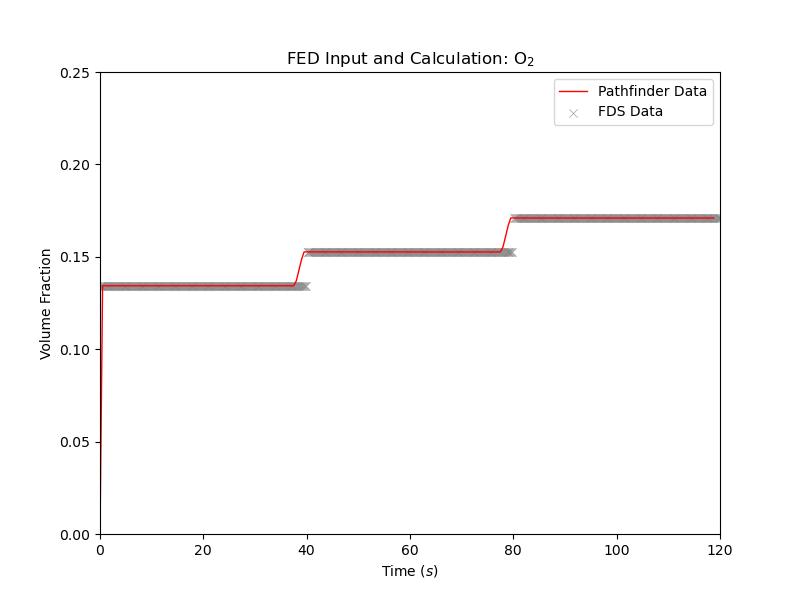 plot graph vnv moving fed results o2 2021 3