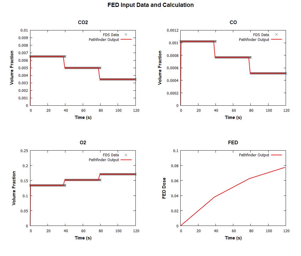 plot graph vnv moving fed results 2020 2