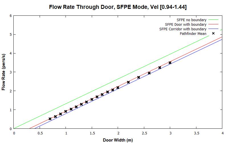 plot graph vnv results door flow sfpe dist 2020 1
